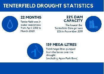 Drought Debrief